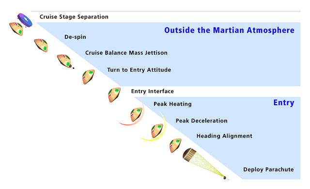 Sequence of the initial phases of Curiosity's descent through the atmosphere of Mars. Credit: NASA/JPL-Caltech