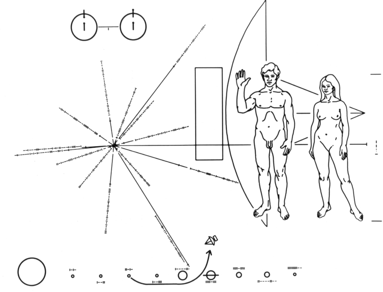 The first plaque was launched with the Pioneer 10, on 2nd March 1972. In the top left hand corner is a schematic representation of the hyperfine spin-flip transition of hydrogen, the most abundant element in the universe. It represents a sort of unit of measure, a metre sample. Below this symbol is a small vertical line that represents the binary figure 1. On the right side of the plaque a man and a woman are illustrated in front of a small model of the Pioneer. The man has his right hand raised, as a sign of good will and to show his opposable thumb and how the limbs can be moved. To the left of the man and woman are 14 lines spreading out from the same origin, which represent the position of the Sun relative to the centre of the galaxy and 14 pulsars. At the bottom of the plaque is a diagram of the Solar System with the trajectory followed by the Pioneer. Credits: NASA