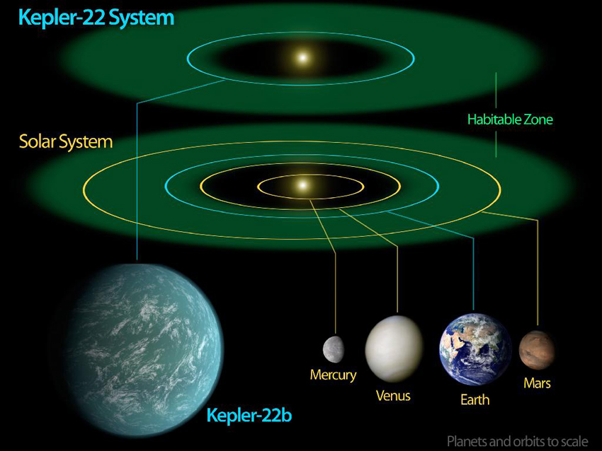 Representation of the habitable zone of the Kepler-22 Planetary System and the Solar System. The planet Kepler-22b is a rocky planet that is larger than the Earth, and is within the habitable zone. Credits: NASA/Ames/JPL-Caltech