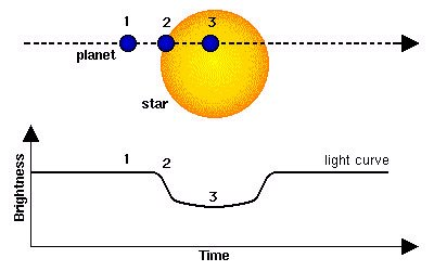 When an extrasolar planet transits in front of a star, there is a small decrease in the total brightness of the star. Greater is the variation in the brightness, greater is the size of the planet. With this method it is possible to obtain the radius of the planet. Credits: INAF.