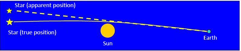 The presence of a massive body, in this case the Sun, deflects the path of starlight by a certain angle. From the Earth the star appears in a different position (apparent) with respect to its true position. Source: www.castfvg.it