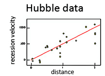 Diagram of Hubble's recession velocity from the galaxies, depending on their distance. Credits: INAF