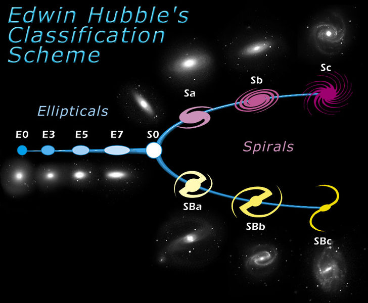 The morphological classification scheme for galaxies invented by american astronomer Edwin Hubble in 1929. It is often known colloquially as the Hubble tuning-fork diagram because of the shape in which it is traditionally represented. Credit: Wikipedia Commons