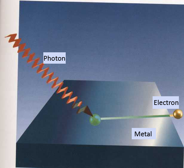 Image that depicts the ejection of an electron from a metal surface due to the interaction with an incoming photon.  Source: http://www.matefilia.it