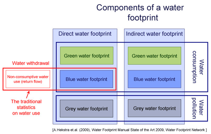 Components of the water footprint. Credits: Barilla Center for Food and Nutrition