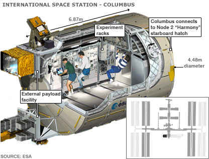 The Columbus module on the ISS. Credits: ESA