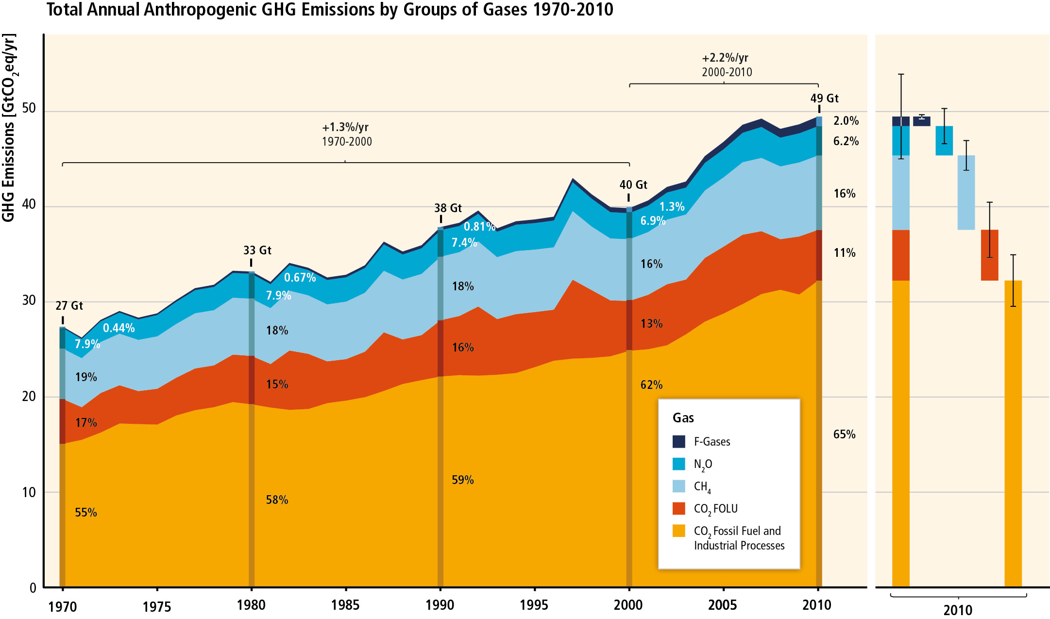 Anthropogenic greenhouse gas emissions from 1970 to 2010, subdivided by gas: CO2 from fossil fuels and industrial processes (orange); CO2 from forests and other soil uses (red); methane CH4 (light blue); nitrous oxide N2O (turquoise blue); fluorinated gases (blue).
