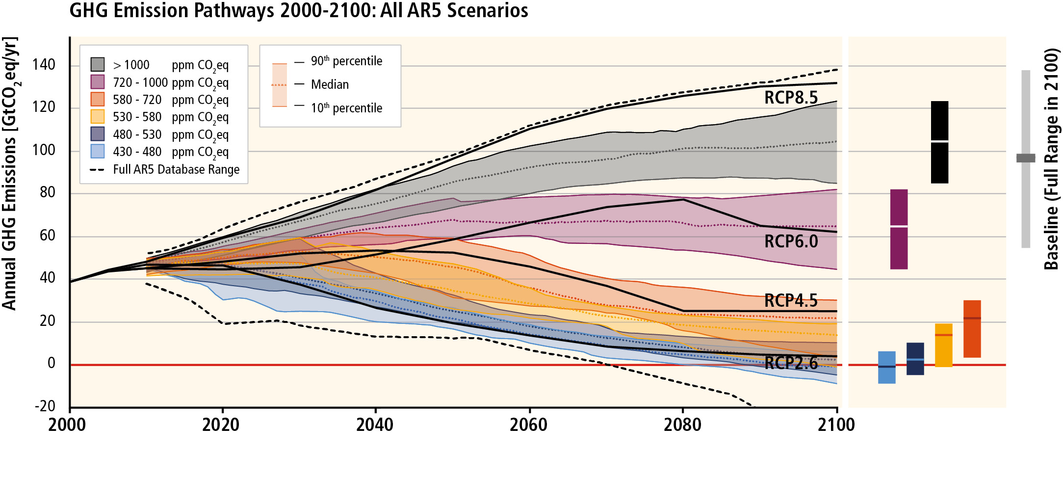 Future scenarios of an increase in the temperature, with regard to emissions of greenhouse gas and concentrations in the atmosphere