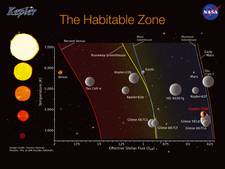 Image of the habitable zone, depending on the surface temperature of the star. Credits: NASA