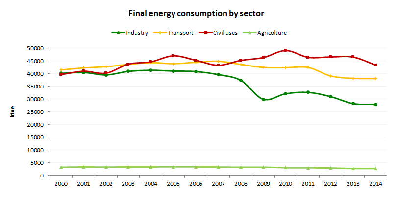 Final_energy_consump_sector_trend_italy