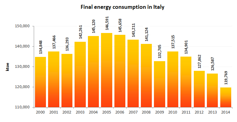Final_energy_consump_trend_italy