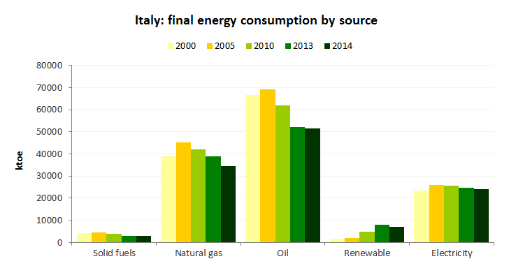 final_energy_consump_source_italy