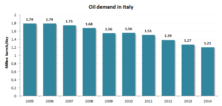 oil_demand_italy