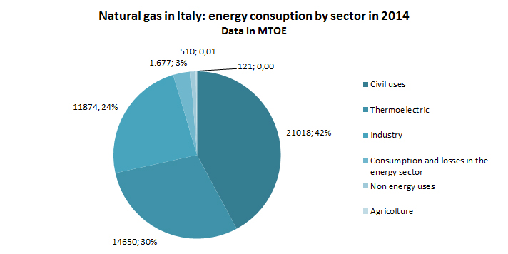 Italy_consumption_sector